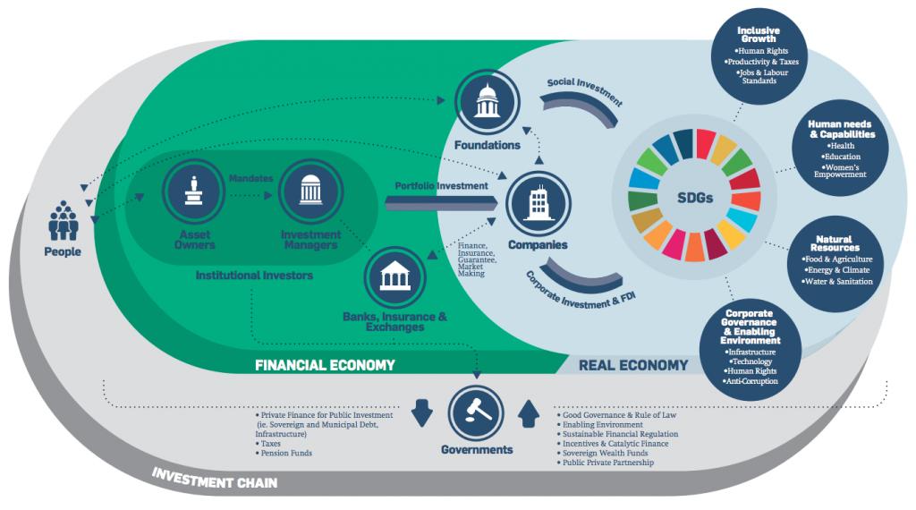Financing SDGs Programme